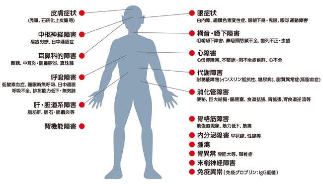 さまざまな内臓の症状